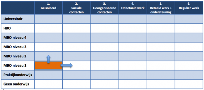 Participatiematrix